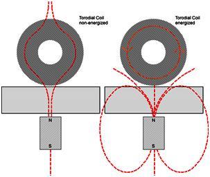 nachdem ber eine geeignete steuerung daf r gesorgt wird dass das magnetische feld der. Black Bedroom Furniture Sets. Home Design Ideas
